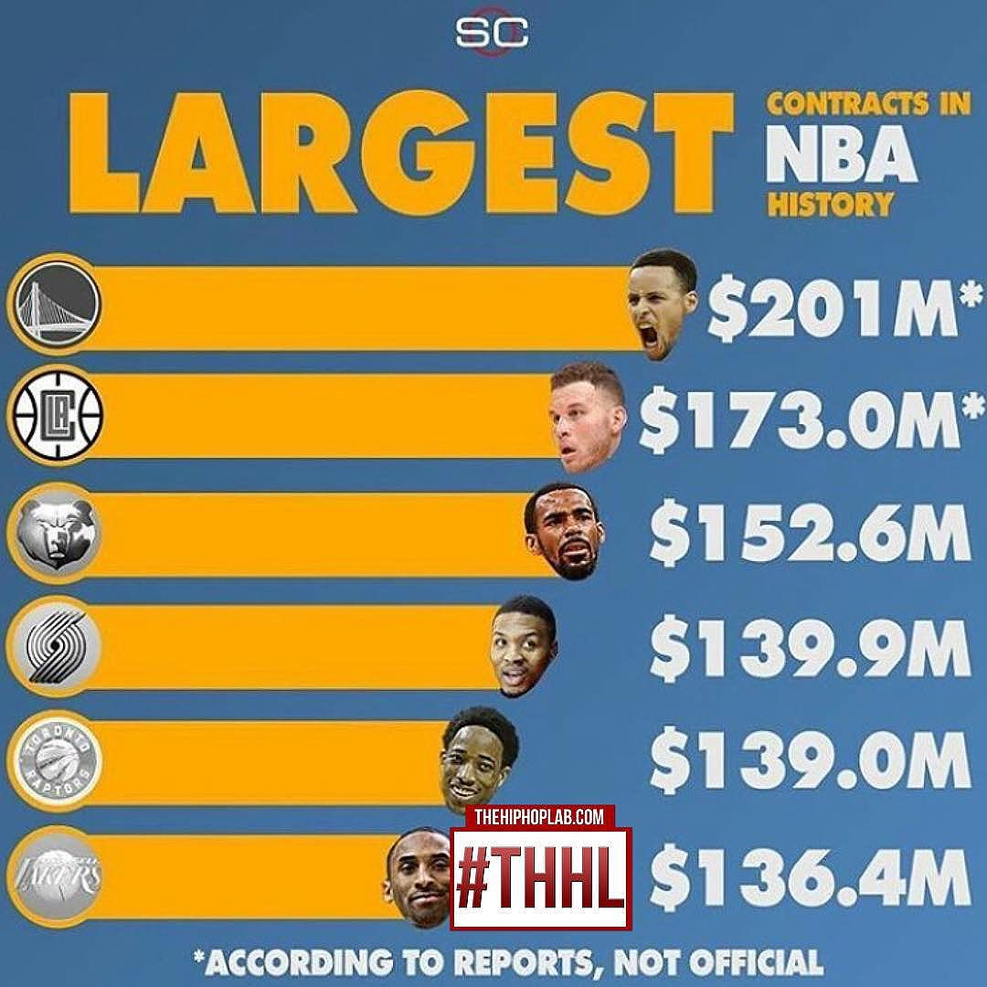 #stephcurry reportedly get the highest contract in Nba History. Is he worth 200 Million?