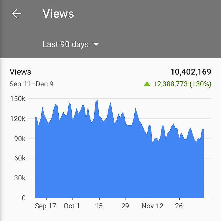 Over 10 Million views since September & we growing everyday. #THHL